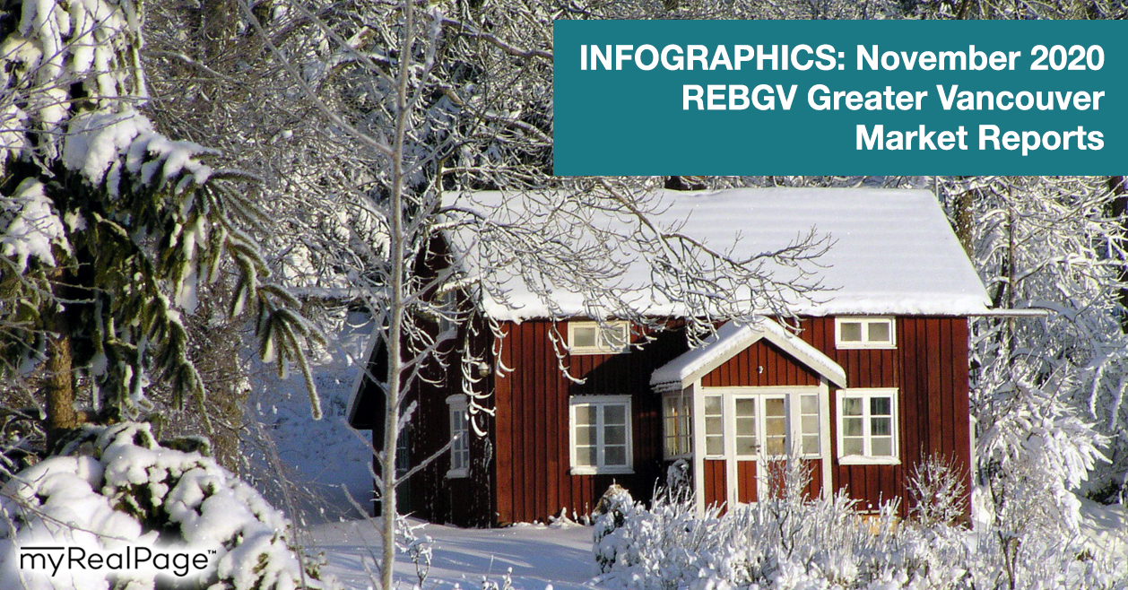 INFOGRAPHICS: November 2020 REBGV Greater Vancouver Market Reports
