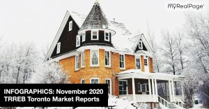 INFOGRAPHICS: November 2020 TRREB Toronto Market Reports