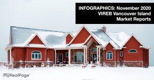 INFOGRAPHICS: November 2020 VIREB Vancouver Island Market Reports