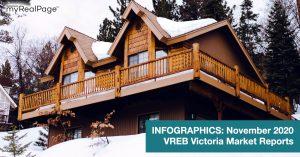 INFOGRAPHICS: November 2020 VREB Victoria Market Reports