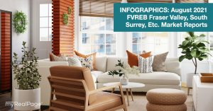 INFOGRAPHICS: August 2021 FVREB Fraser Valley, South Surrey, Etc. Market Reports