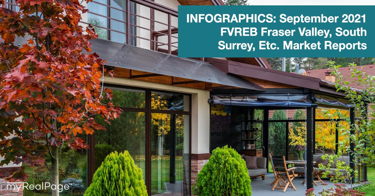 INFOGRAPHICS: September 2021 FVREB Fraser Valley, South Surrey, Etc. Market Reports