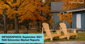 INFOGRAPHICS: September 2021 RAE Edmonton Market Reports