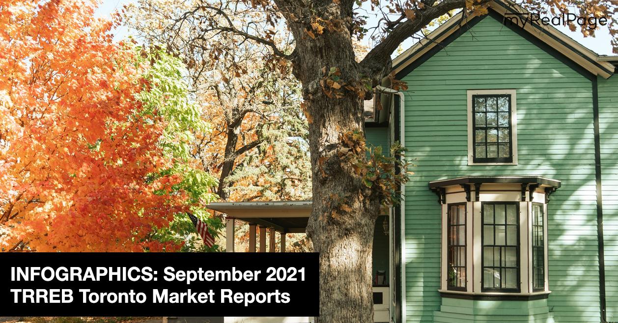 INFOGRAPHICS: September 2021 TRREB Toronto Market Reports