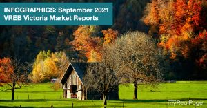 INFOGRAPHICS: September 2021 VREB Victoria Market Reports