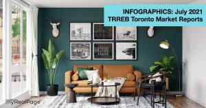 INFOGRAPHICS: July 2021 TRREB Toronto Market Reports