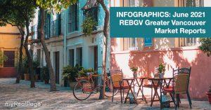 INFOGRAPHICS: June 2021 REBGV Greater Vancouver Market Reports