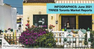 INFOGRAPHICS: June 2021 TRREB Toronto Market Reports