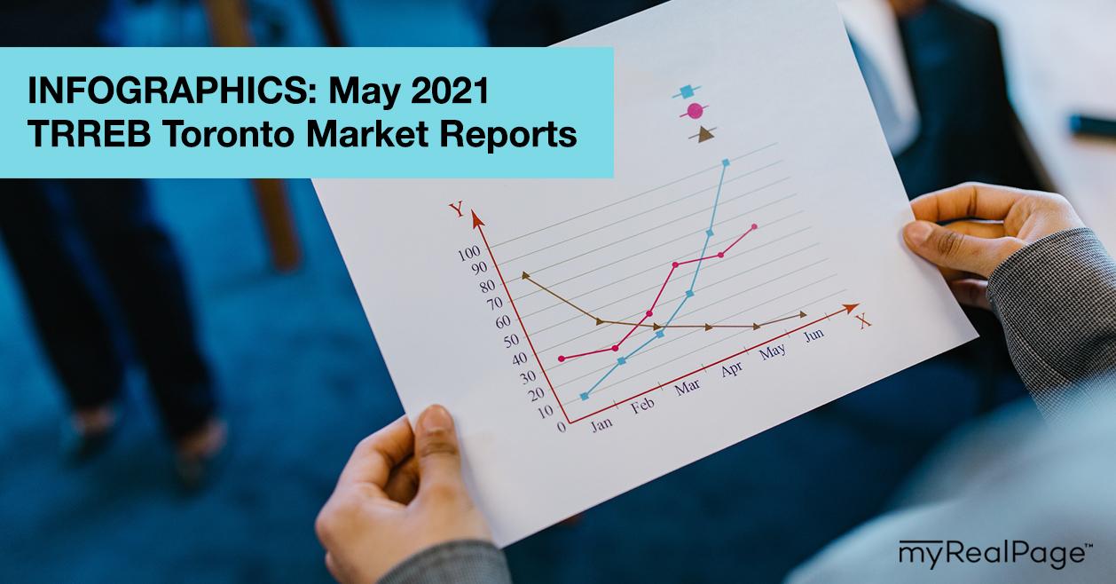 INFOGRAPHICS: May 2021 TRREB Toronto Market Reports