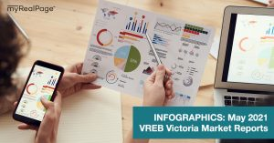 INFOGRAPHICS: May 2021 VREB Victoria Market Reports