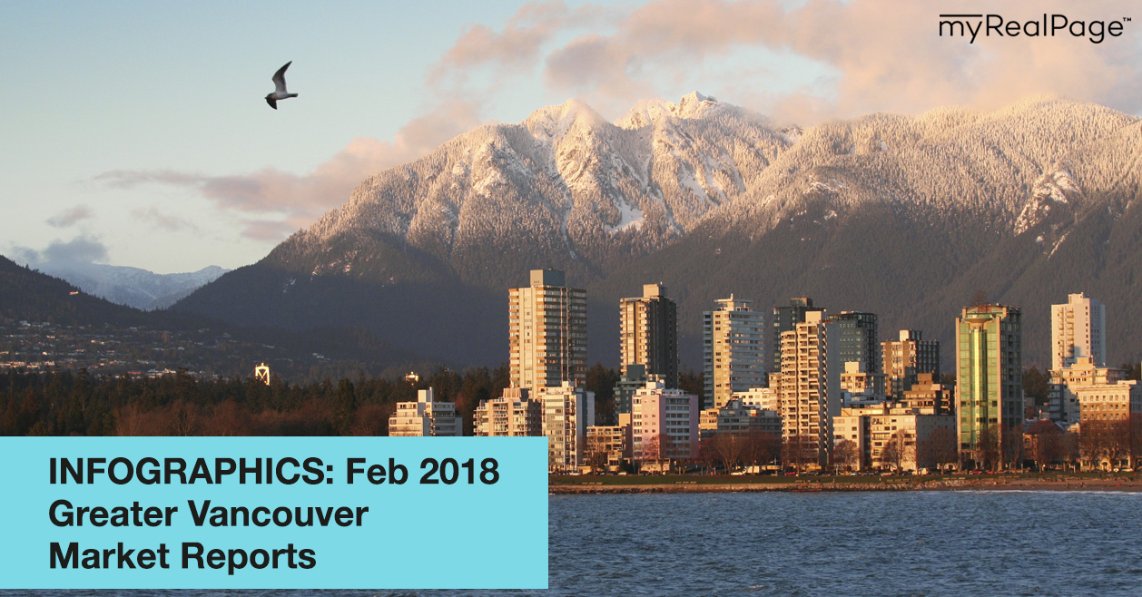 INFOGRAPHICS: February 2018 Greater Vancouver Market Reports