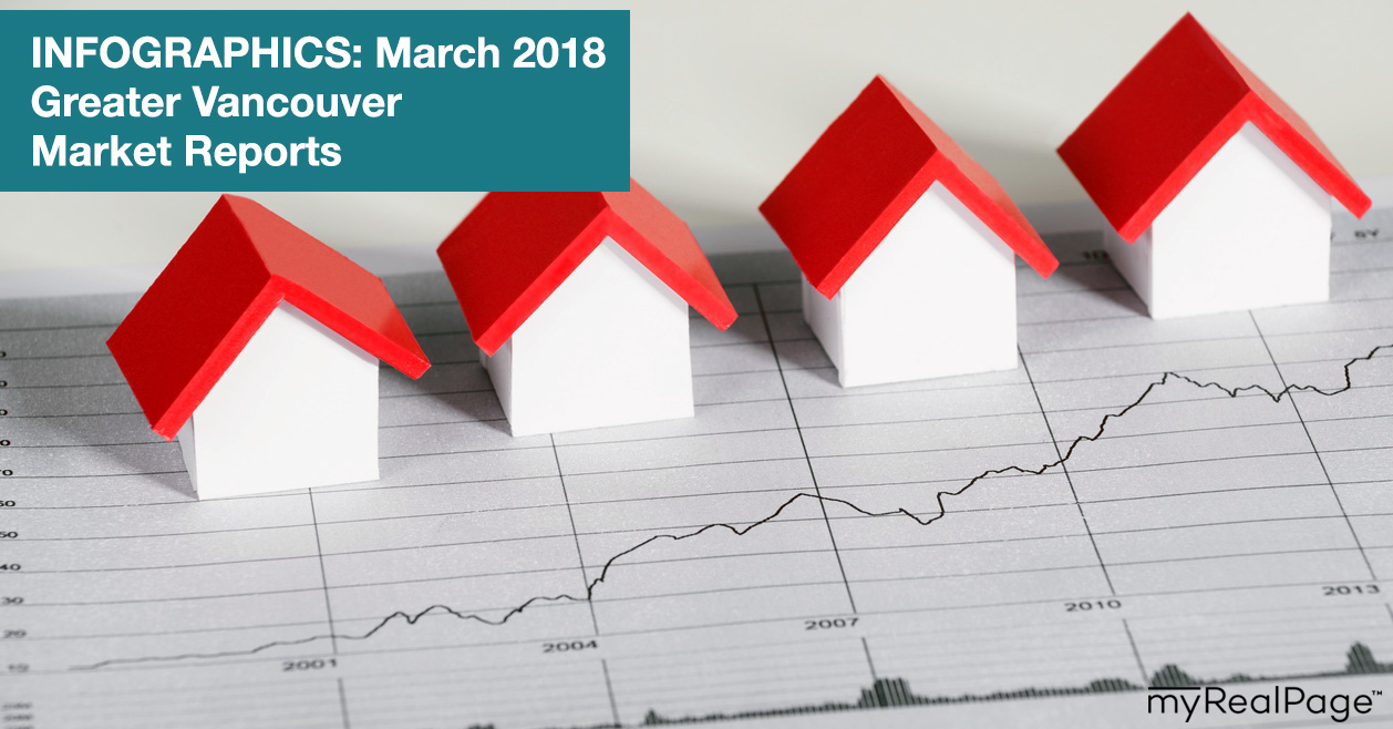 INFOGRAPHICS: March 2018 Greater Vancouver Market Reports