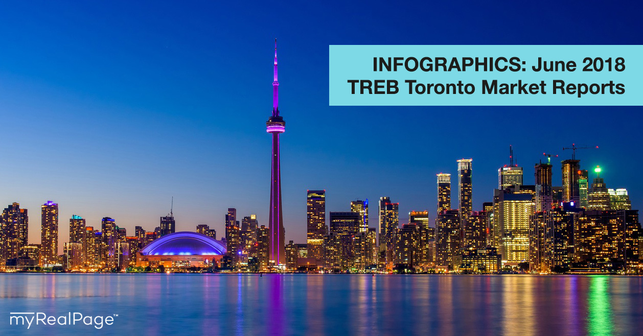 INFOGRAPHICS: June 2018 TREB Toronto Market Reports