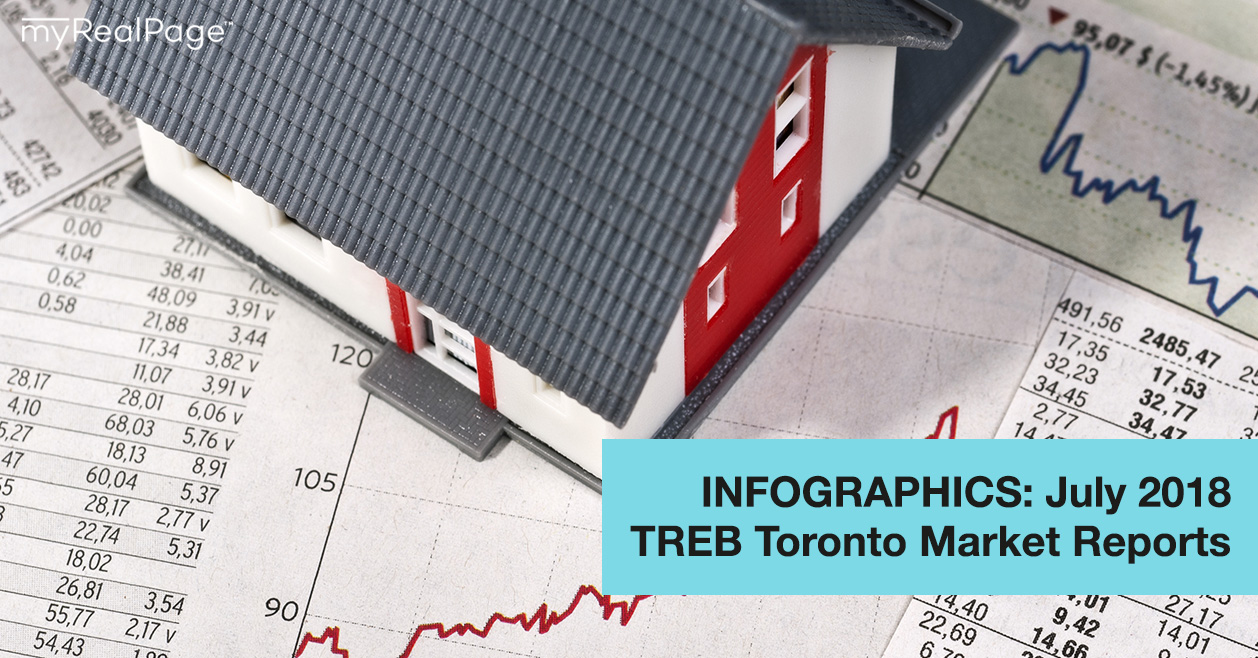INFOGRAPHICS: July 2018 TREB Toronto Market Reports
