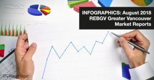 INFOGRAPHICS: August 2018 REBGV Greater Vancouver Market Reports