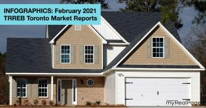 INFOGRAPHICS: February 2021 TRREB Toronto Market Reports
