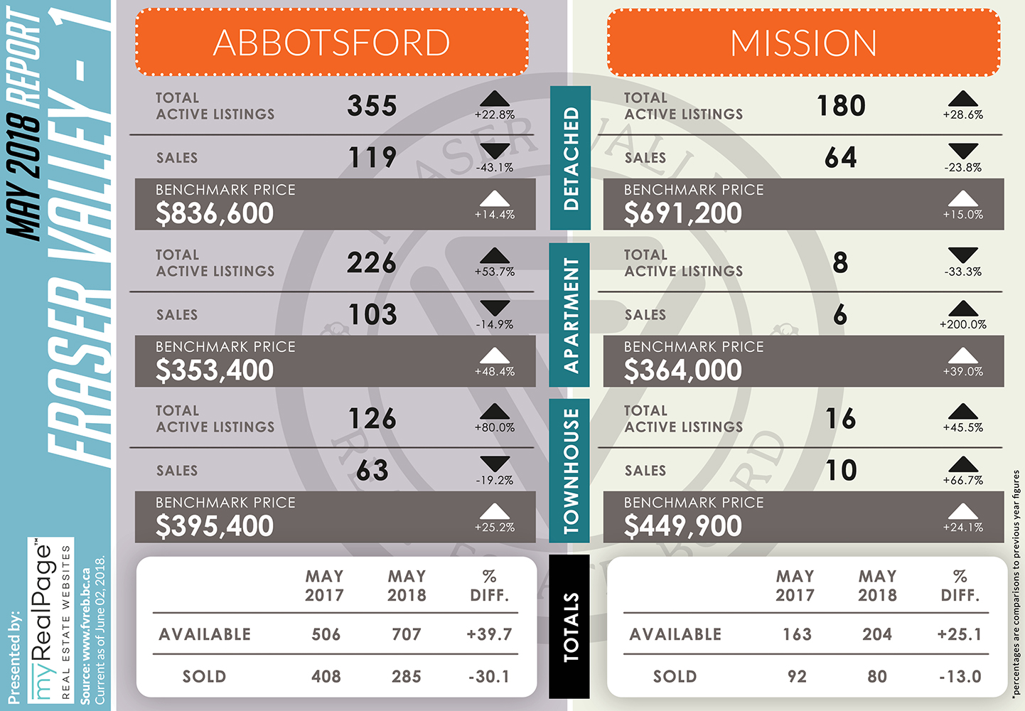 FVREB May 2018 Market Report Abbotsford Mission