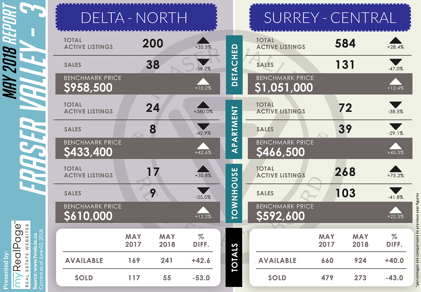 FVREB May 2018 Market Report Delta North Surrey Central