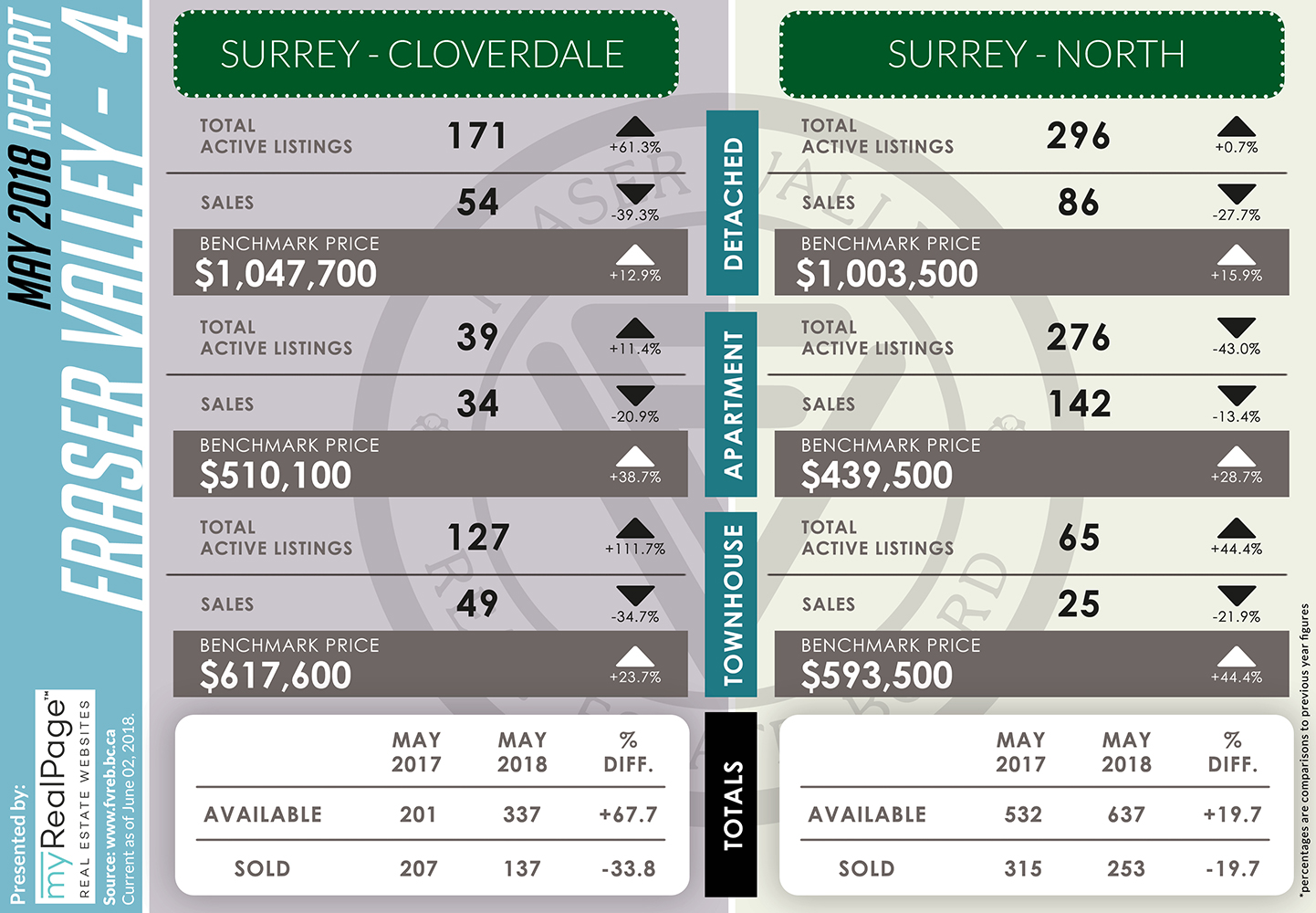 FVREB May 2018 Market Report Surrey Cloverdale Surrey North