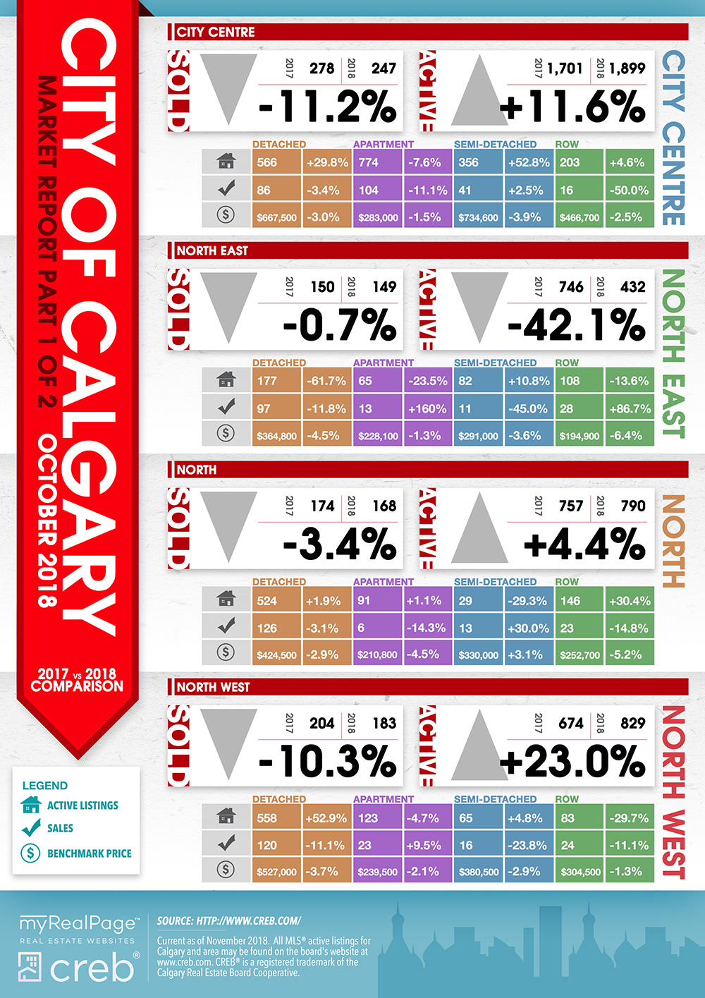 Free downloadable infographic CREB City October 2018 Market Report