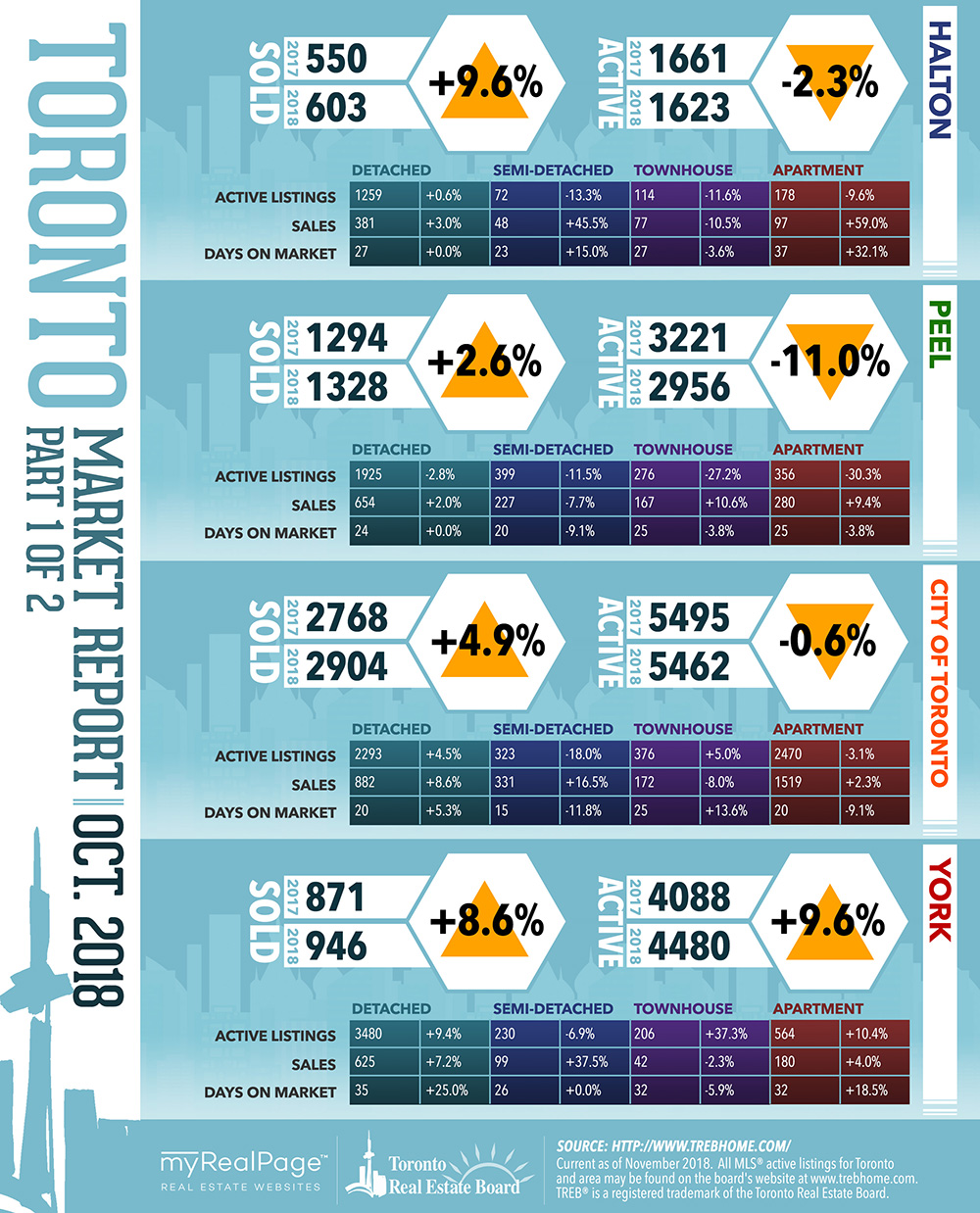 Free downloadable infographic TREB October 2018 Market Reports