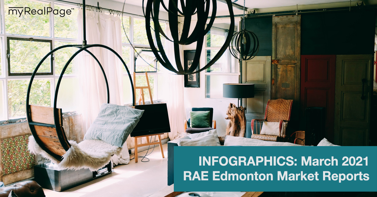 INFOGRAPHICS: March 2021 RAE Edmonton Market Reports