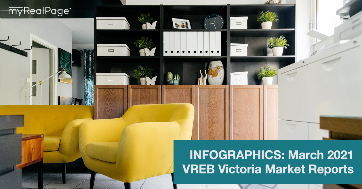 INFOGRAPHICS: March 2021 VREB Victoria Market Reports